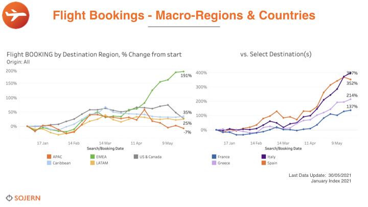 italian tourism flight bookings