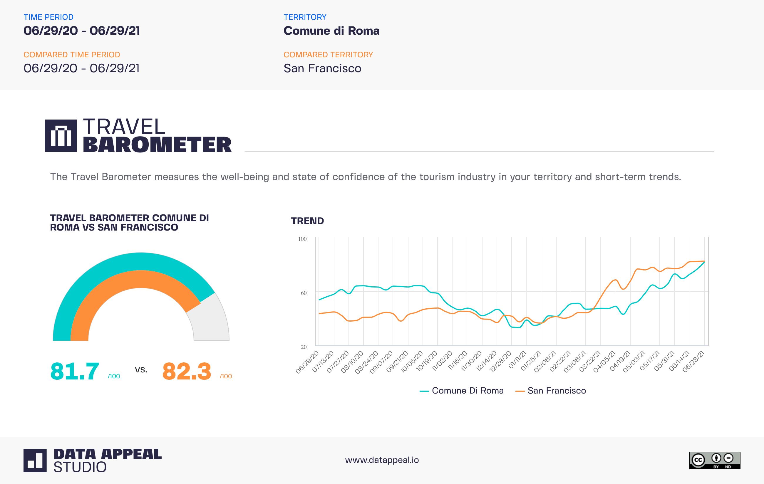 tourism insights - travel barometer